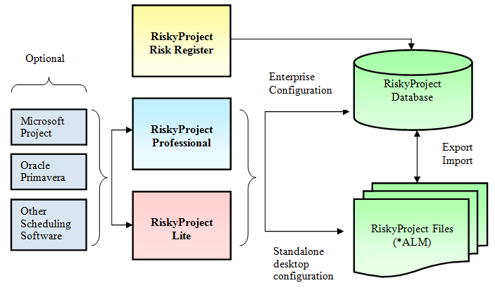 RiskyProject Configuration