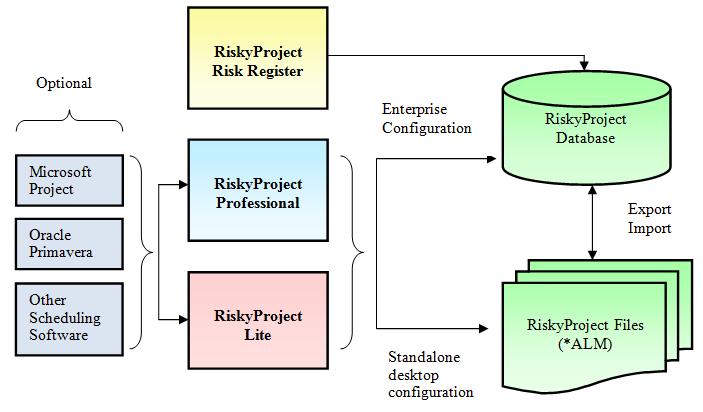RiskyProject Configuration